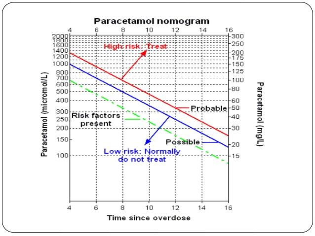 medical-emergency-on-paracetamol-poisoning-22-638.jpg